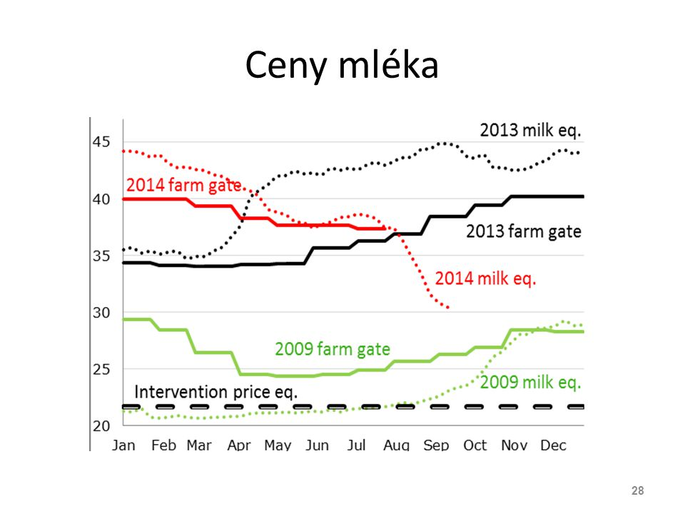 Ceny mléka