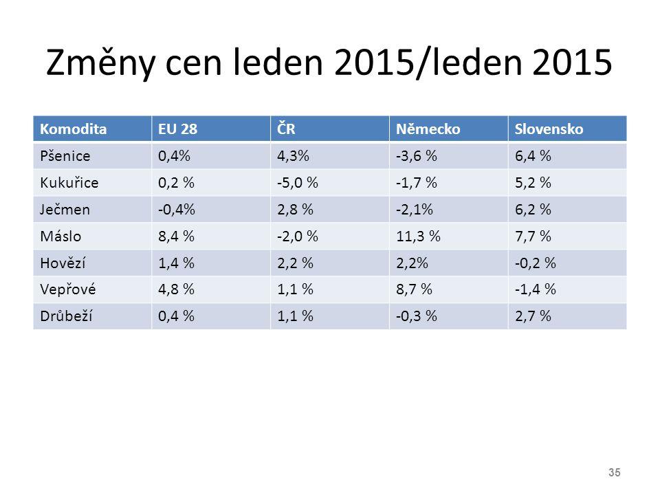 Změny cen leden 2015/leden 2015 Komodita EU 28 ČR Německo Slovensko