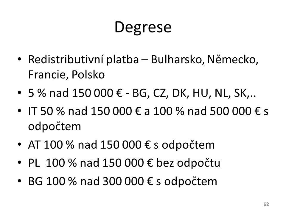 Degrese Redistributivní platba – Bulharsko, Německo, Francie, Polsko