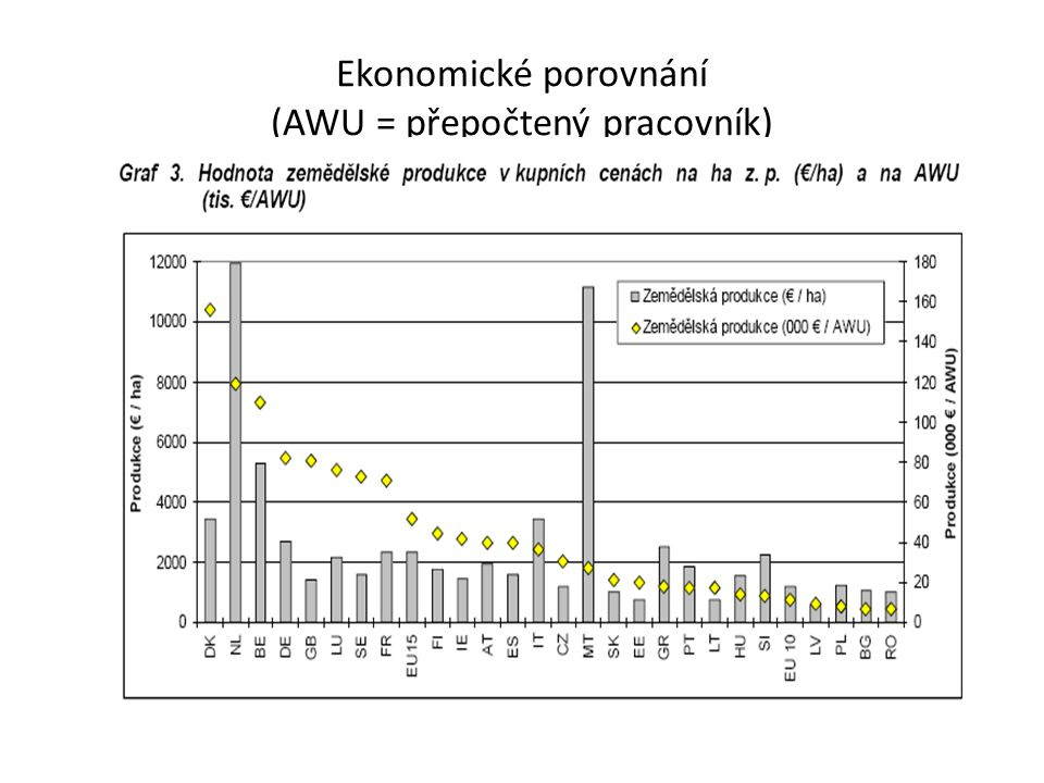 Ekonomické porovnání (AWU = přepočtený pracovník)