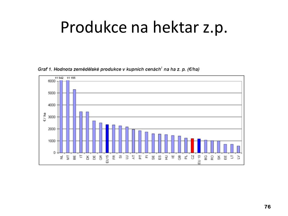 Produkce na hektar z.p. 76