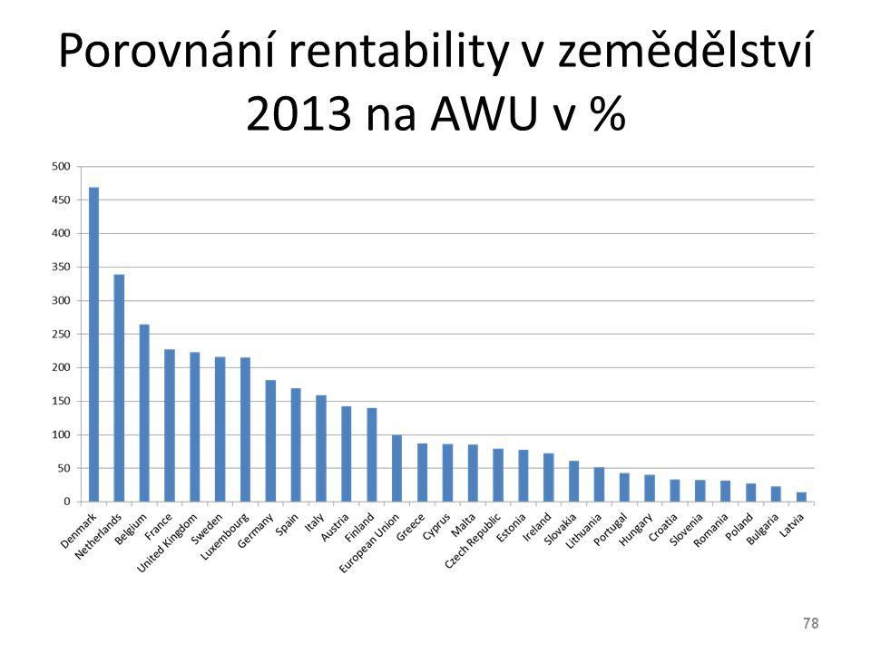 Porovnání rentability v zemědělství 2013 na AWU v %