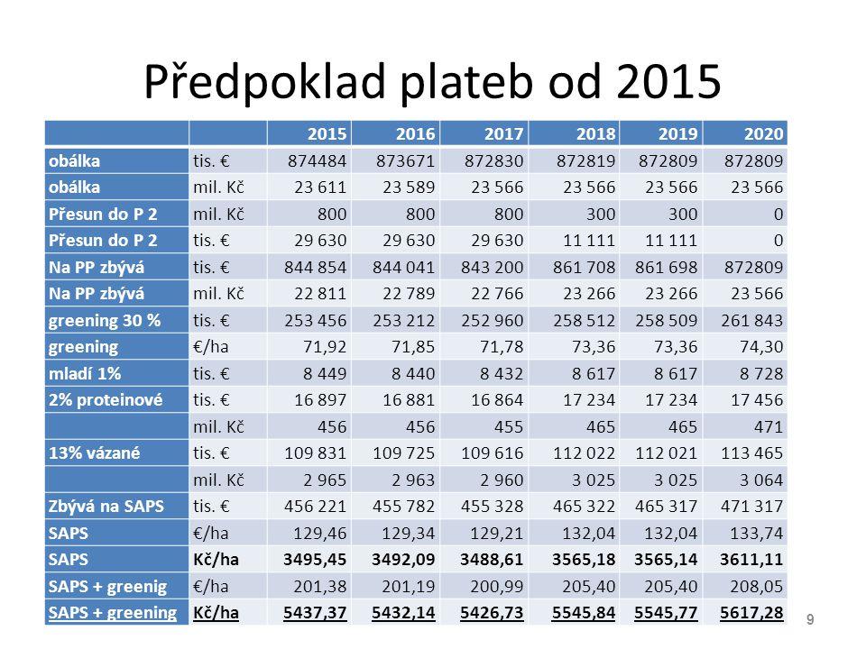 Předpoklad plateb od 2015 2015 2016 2017 2018 2019 2020 obálka tis. €