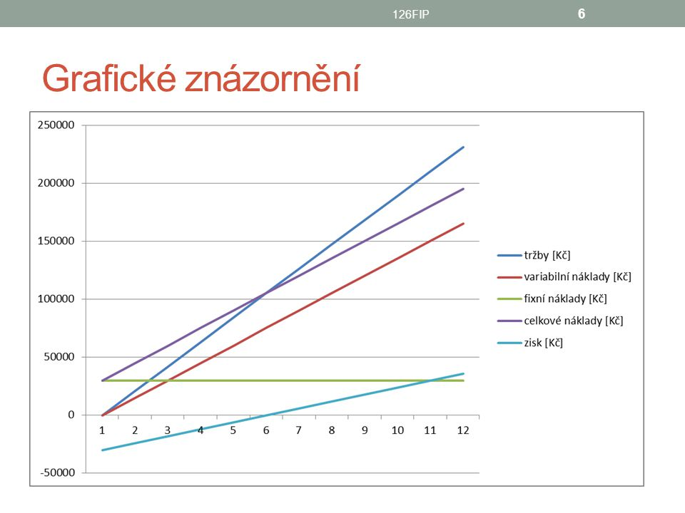126FIP Grafické znázornění