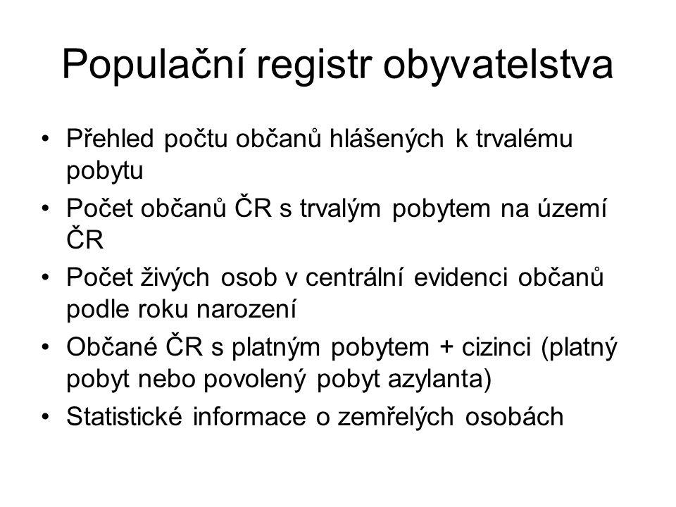 Populační registr obyvatelstva