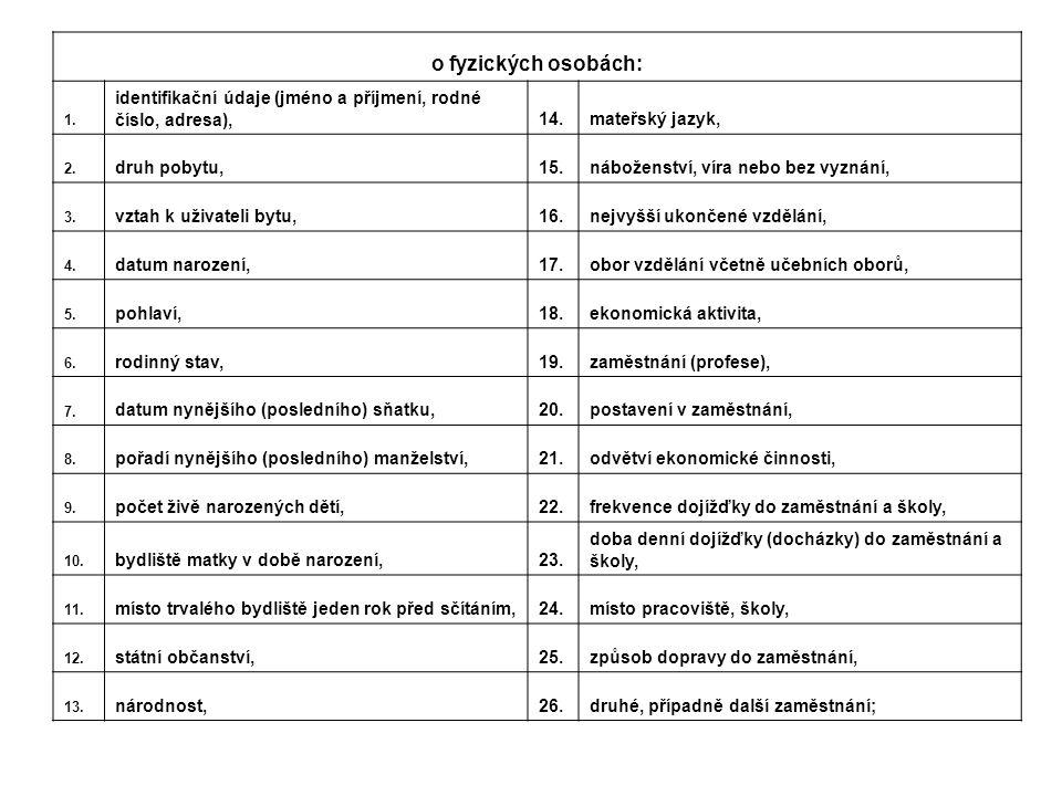o fyzických osobách: 1. identifikační údaje (jméno a příjmení, rodné číslo, adresa), 14. mateřský jazyk,