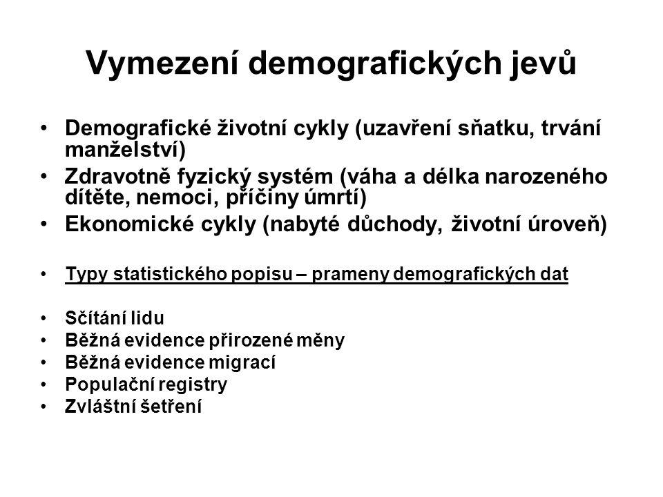 Vymezení demografických jevů