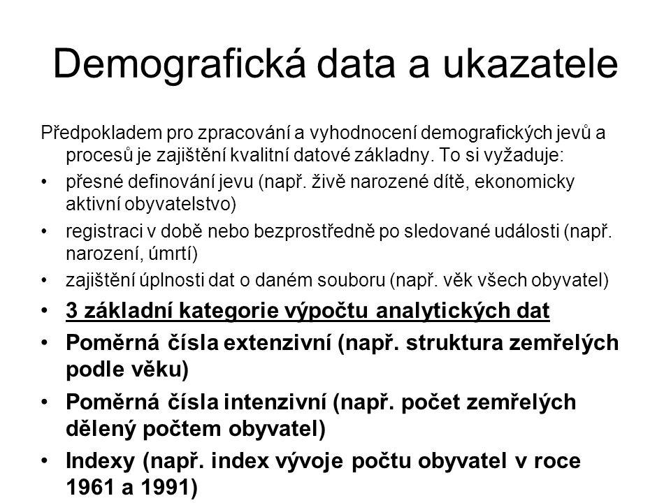 Demografická data a ukazatele