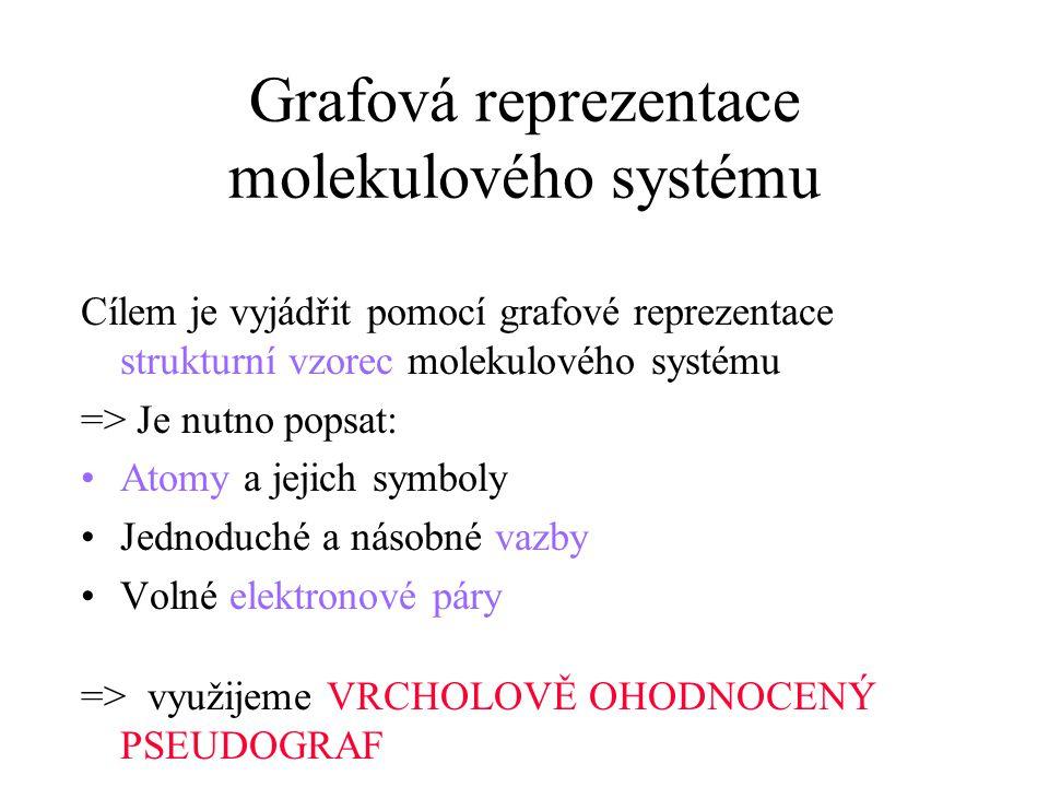 Grafová reprezentace molekulového systému