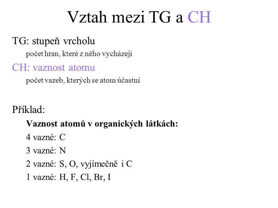 Vztah mezi TG a CH TG: stupeň vrcholu CH: vaznost atomu Příklad:
