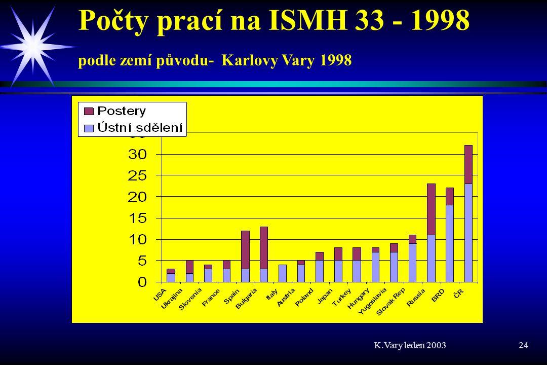 Počty prací na ISMH 33 - 1998 podle zemí původu- Karlovy Vary 1998