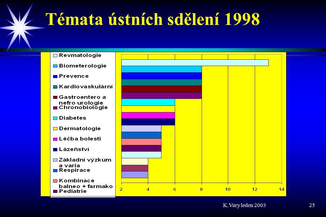 Témata ústních sdělení 1998