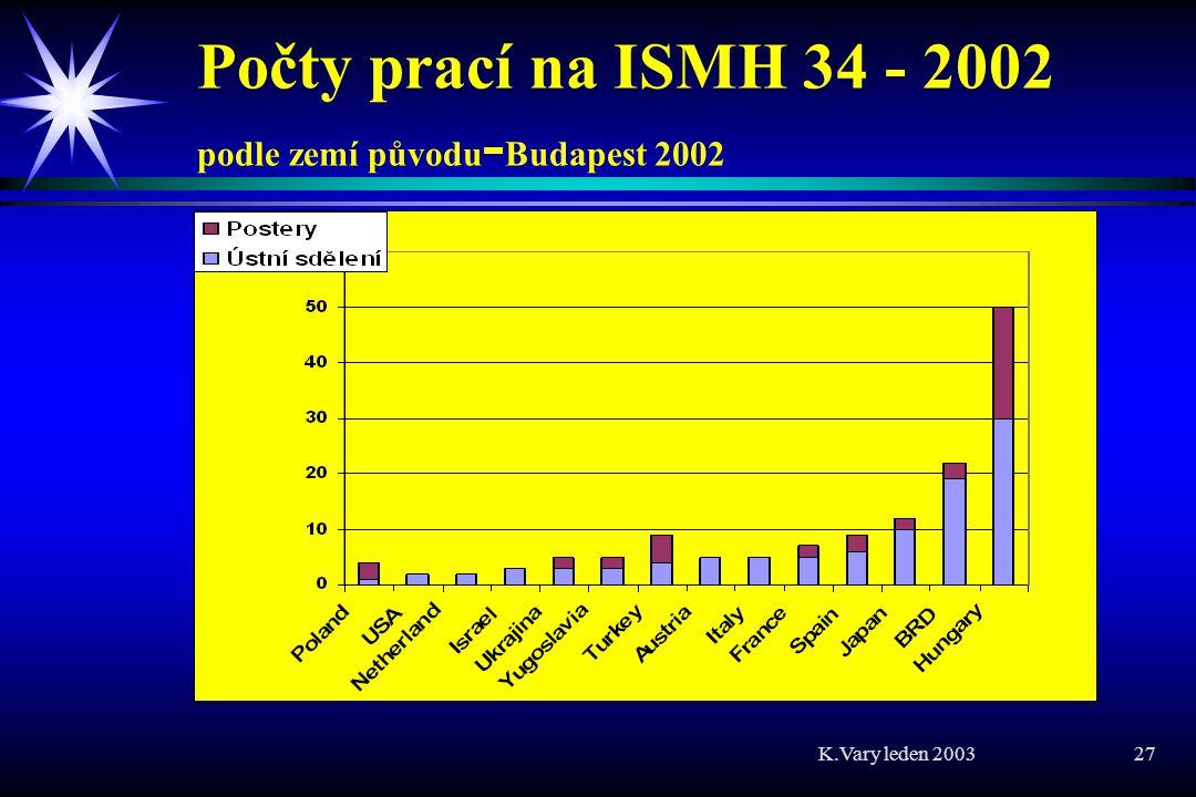 Počty prací na ISMH 34 - 2002 podle zemí původu-Budapest 2002