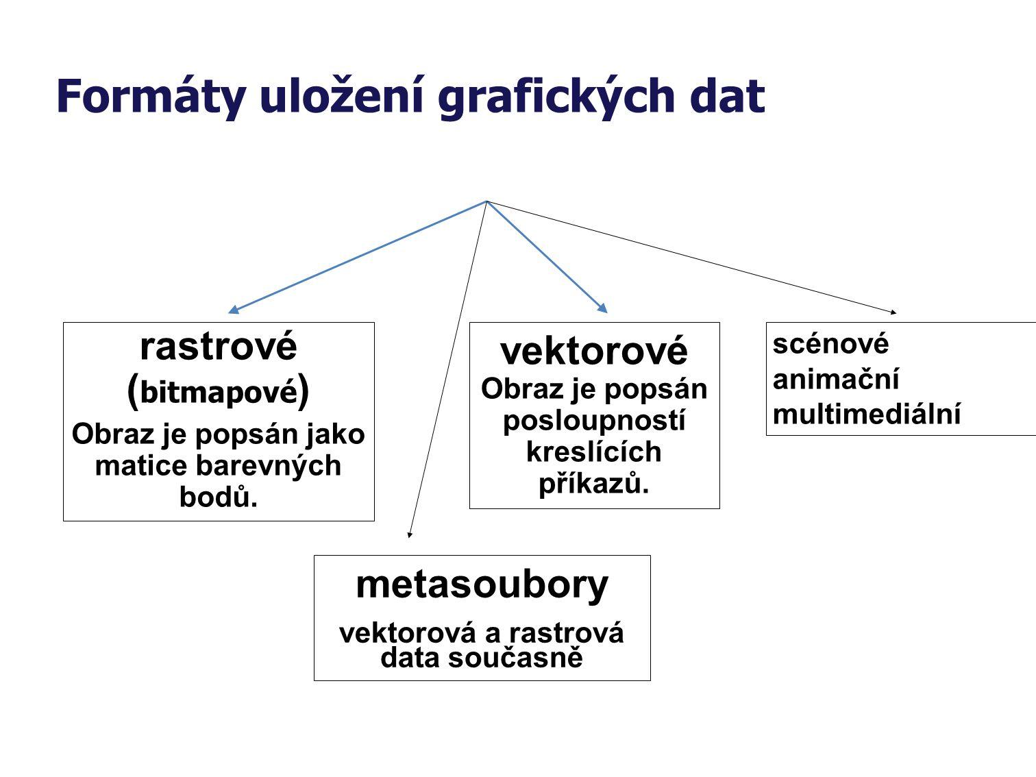 Formáty uložení grafických dat