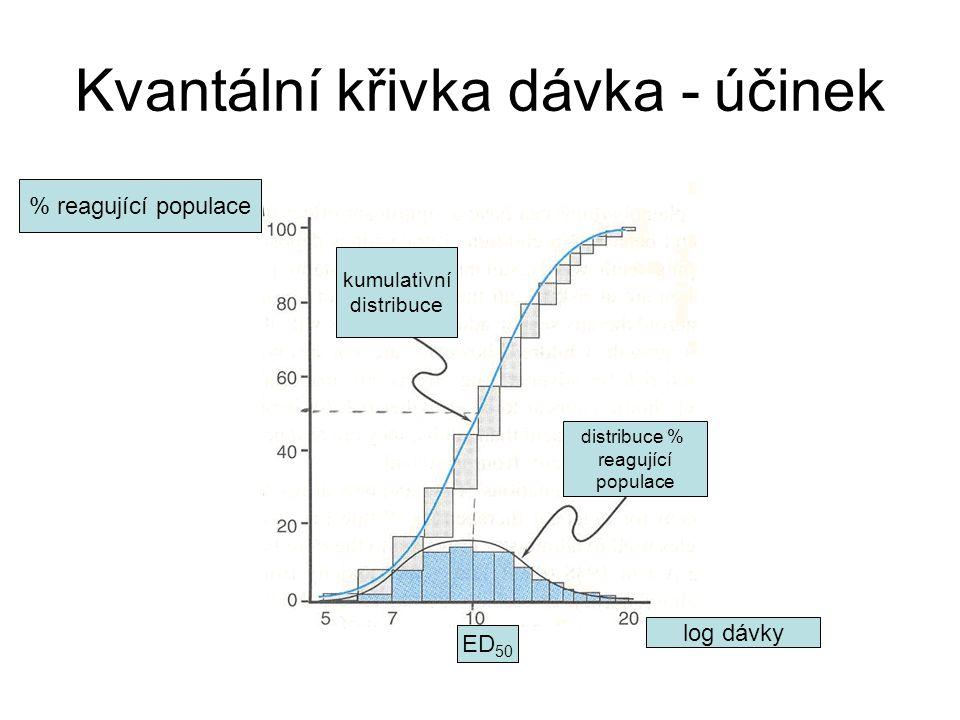 Kvantální křivka dávka - účinek