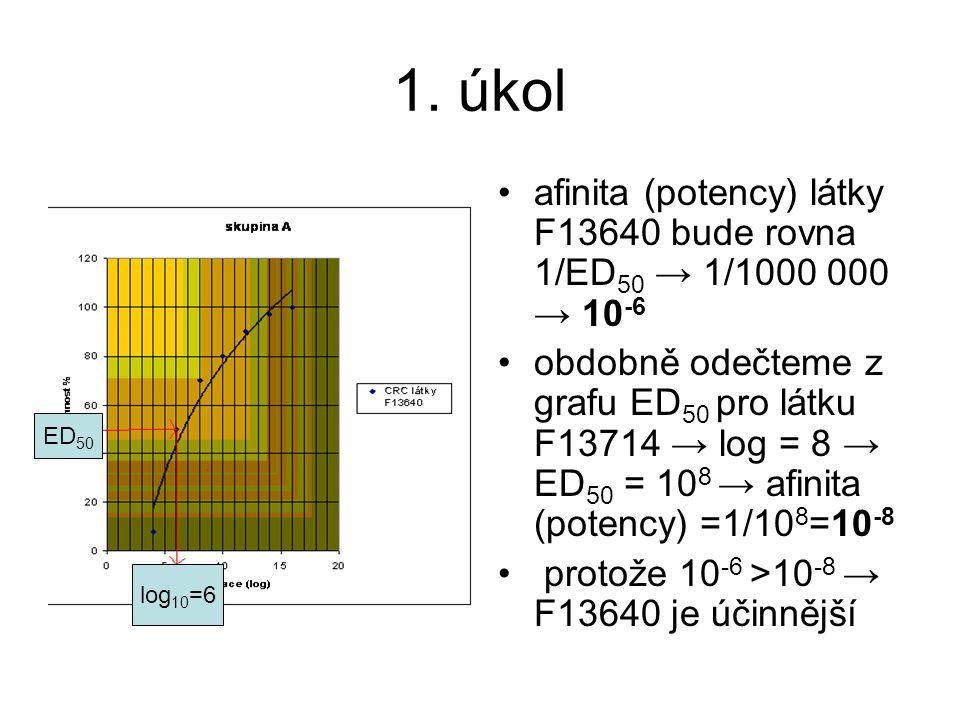 1. úkol afinita (potency) látky F13640 bude rovna 1/ED50 → 1/1000 000 → 10-6.