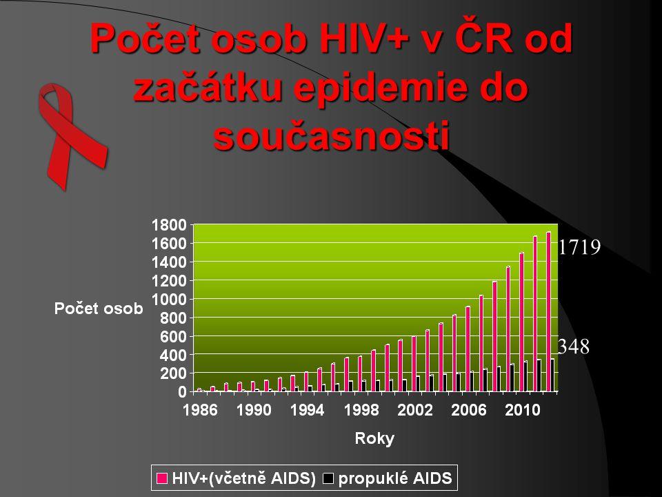 Počet osob HIV+ v ČR od začátku epidemie do současnosti