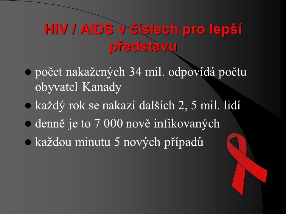 HIV / AIDS v číslech pro lepší představu