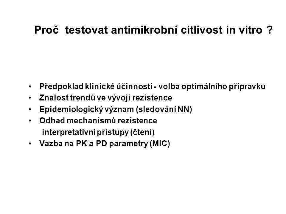 Proč testovat antimikrobní citlivost in vitro