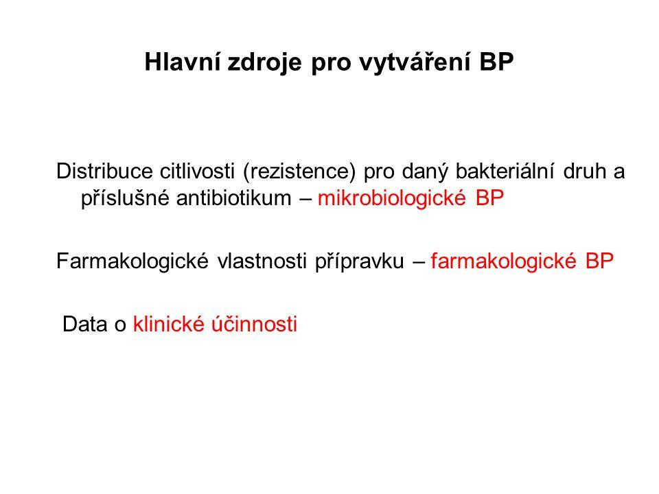 Hlavní zdroje pro vytváření BP