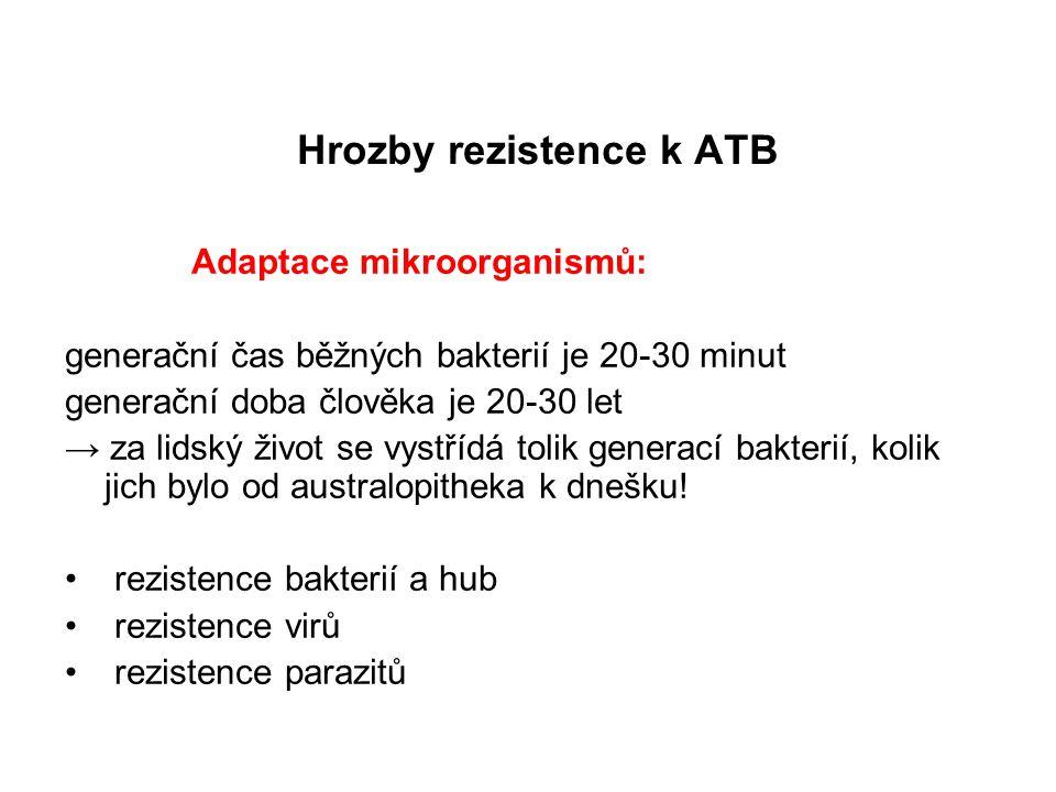Hrozby rezistence k ATB