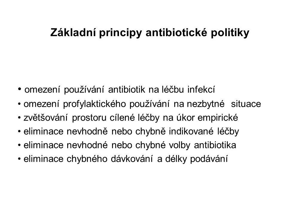 Základní principy antibiotické politiky