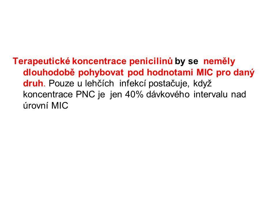 Terapeutické koncentrace penicilinů by se neměly dlouhodobě pohybovat pod hodnotami MIC pro daný druh.
