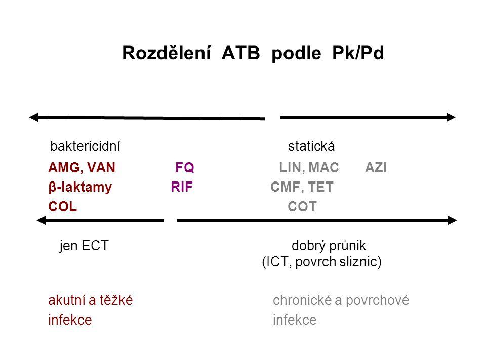 Rozdělení ATB podle Pk/Pd
