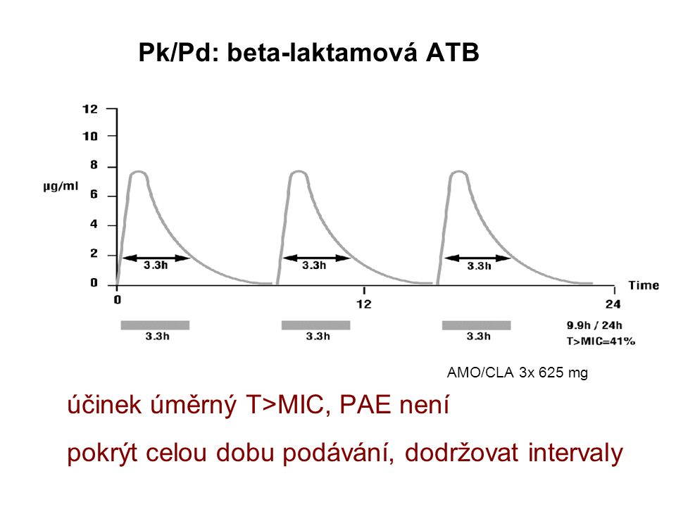 Pk/Pd: beta-laktamová ATB