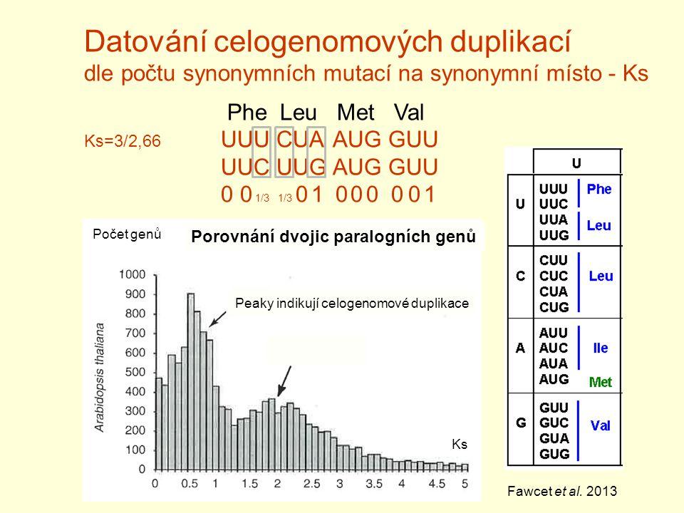 Datování celogenomových duplikací