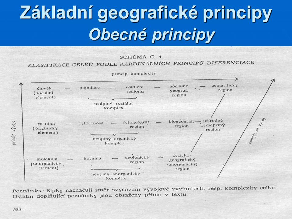 Základní geografické principy