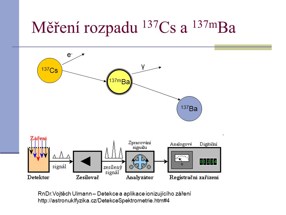 Měření rozpadu 137Cs a 137mBa e- γ 137Cs 137mBa 137Ba