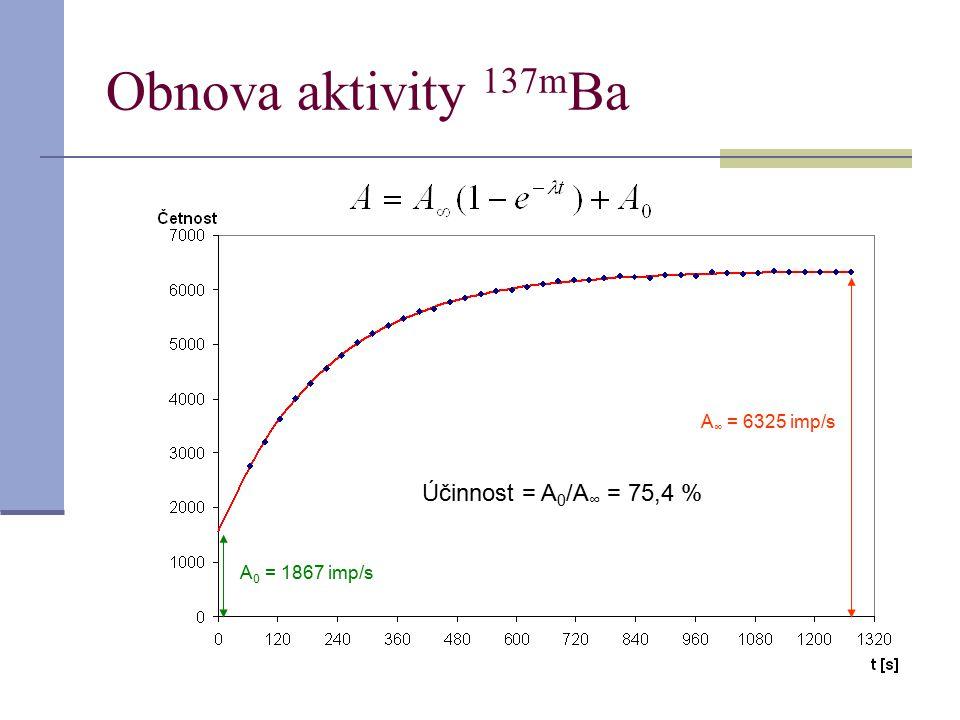 Obnova aktivity 137mBa Účinnost = A0/A∞ = 75,4 % A∞ = 6325 imp/s