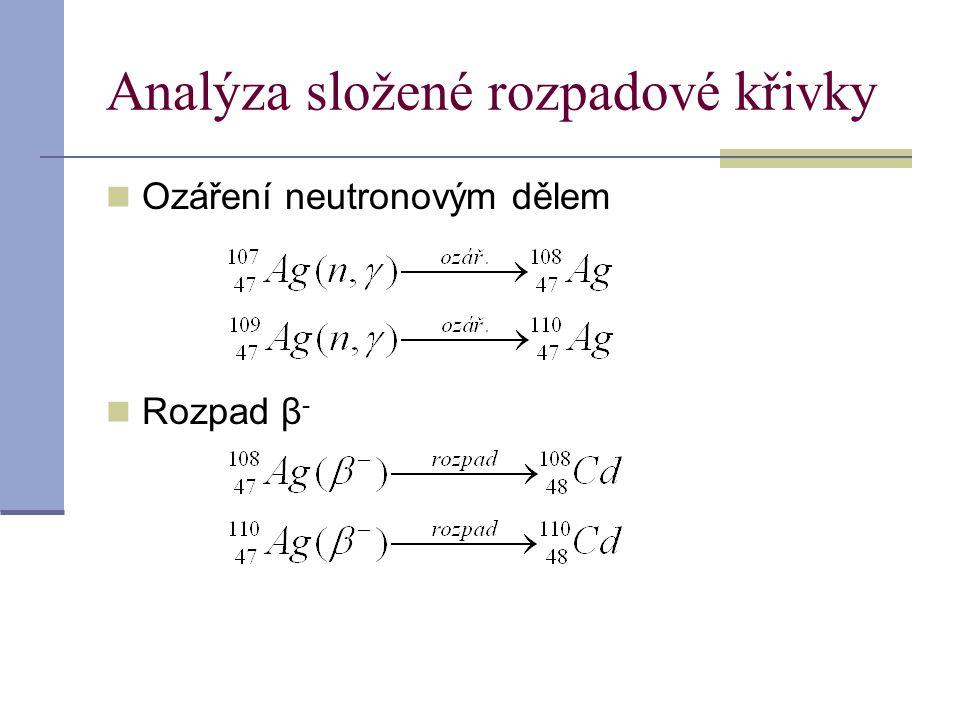 Analýza složené rozpadové křivky