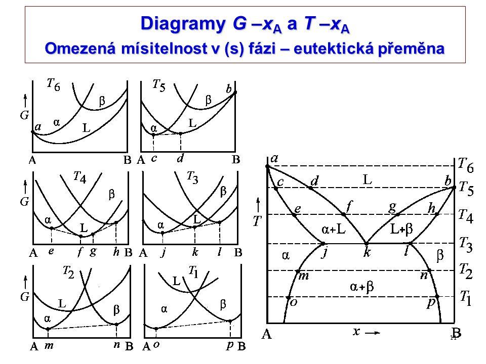 Diagramy G –xA a T –xA Omezená mísitelnost v (s) fázi – eutektická přeměna
