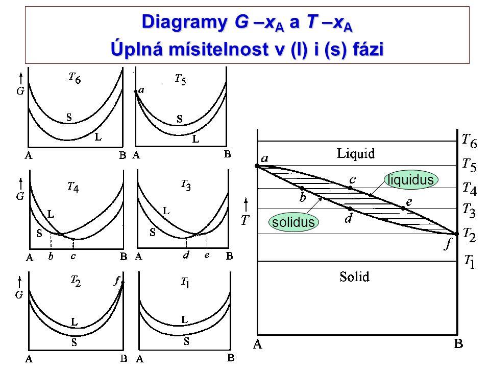 Diagramy G –xA a T –xA Úplná mísitelnost v (l) i (s) fázi