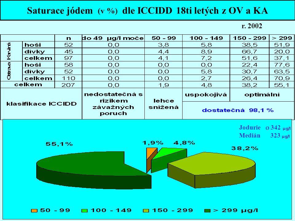 Saturace jódem (v %) dle ICCIDD 18ti letých z OV a KA