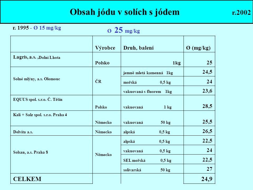 Obsah jódu v solích s jódem r.2002