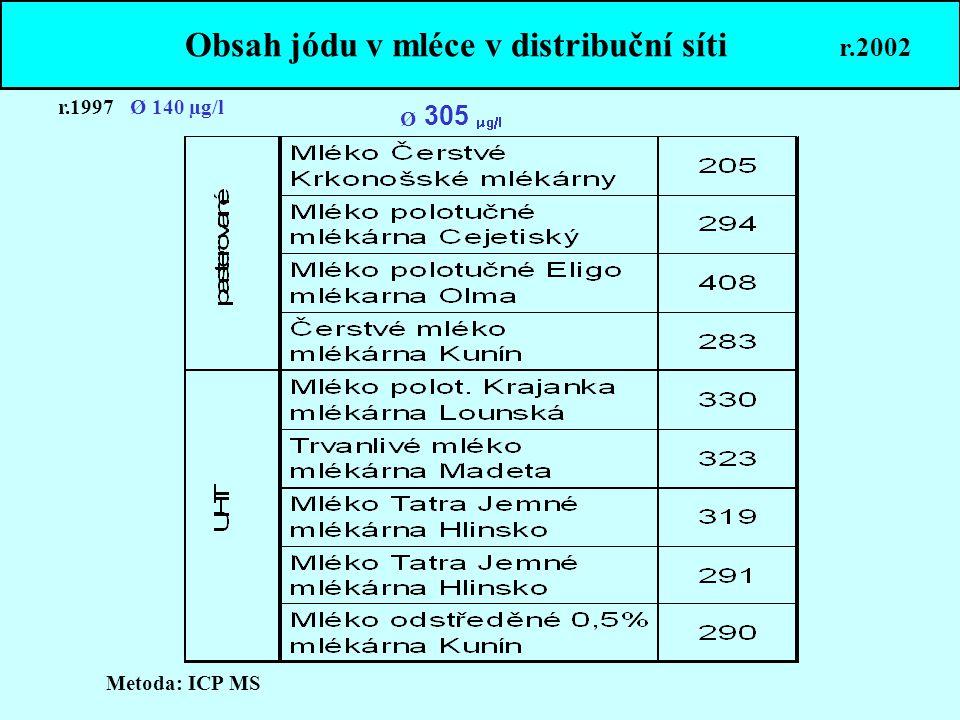 Obsah jódu v mléce v distribuční síti r.2002