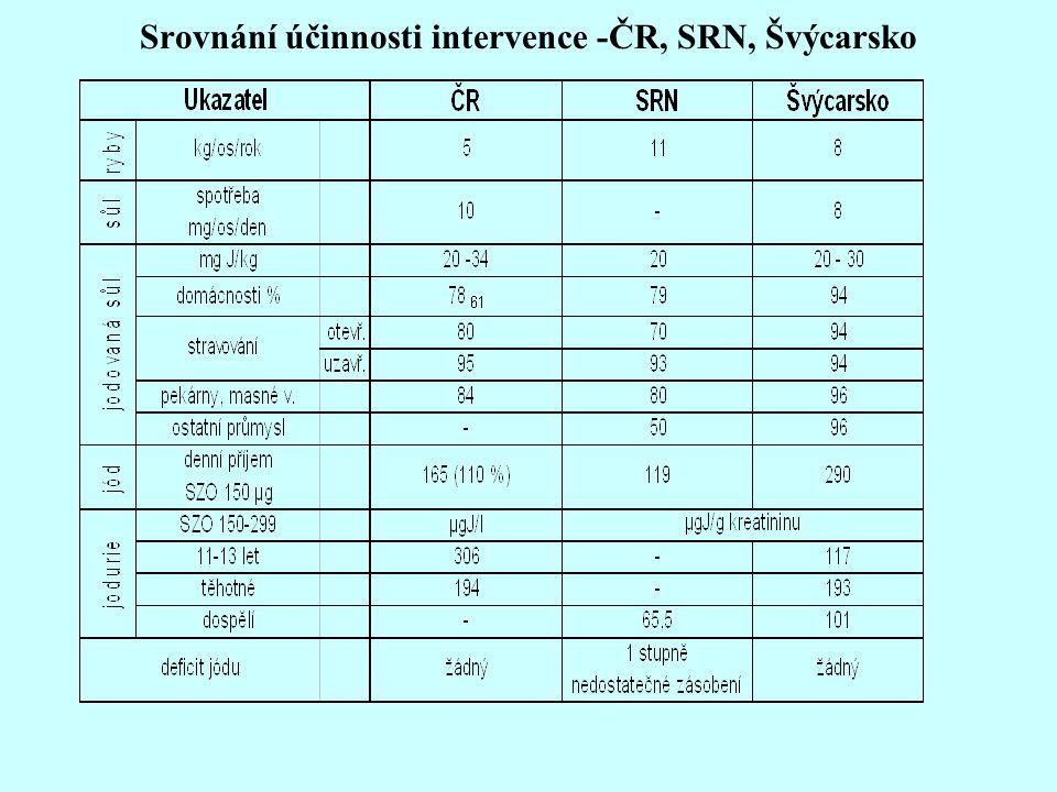 Srovnání účinnosti intervence -ČR, SRN, Švýcarsko