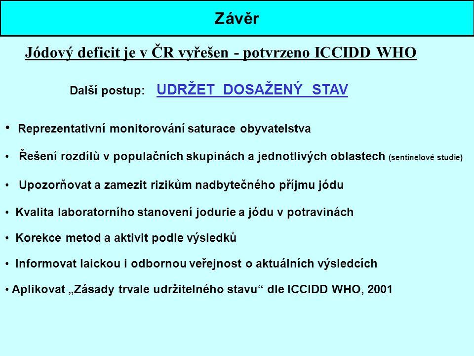 Závěr Jódový deficit je v ČR vyřešen - potvrzeno ICCIDD WHO
