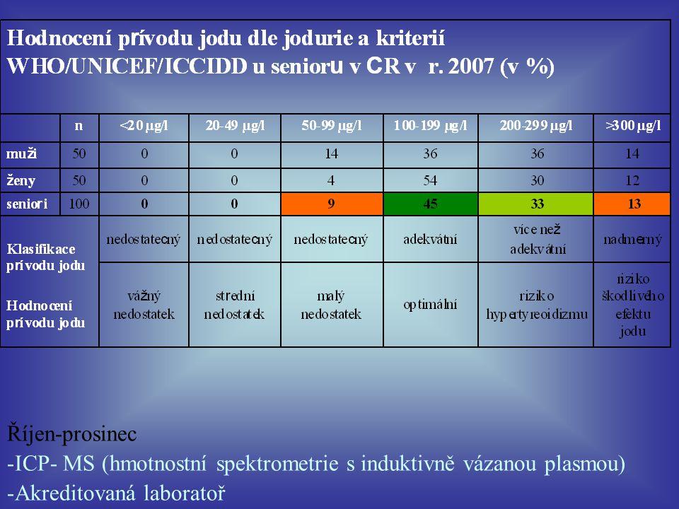 Říjen-prosinec ICP- MS (hmotnostní spektrometrie s induktivně vázanou plasmou) Akreditovaná laboratoř.