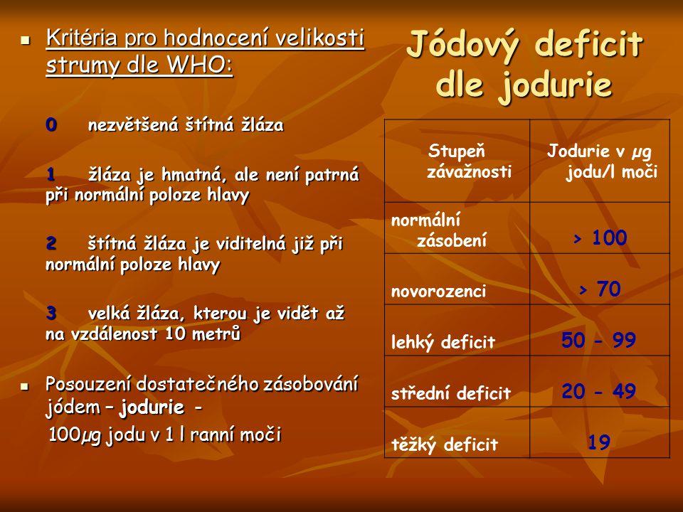 Jódový deficit dle jodurie