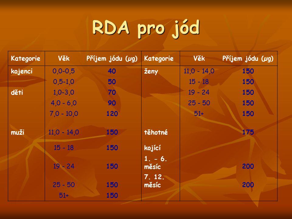RDA pro jód Kategorie Věk Příjem jódu (µg) kojenci 0,0-0,5 40 ženy
