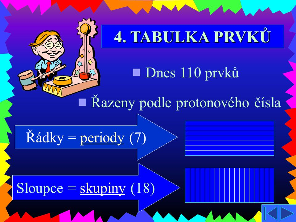 4. TABULKA PRVKŮ Dnes 110 prvků Řazeny podle protonového čísla