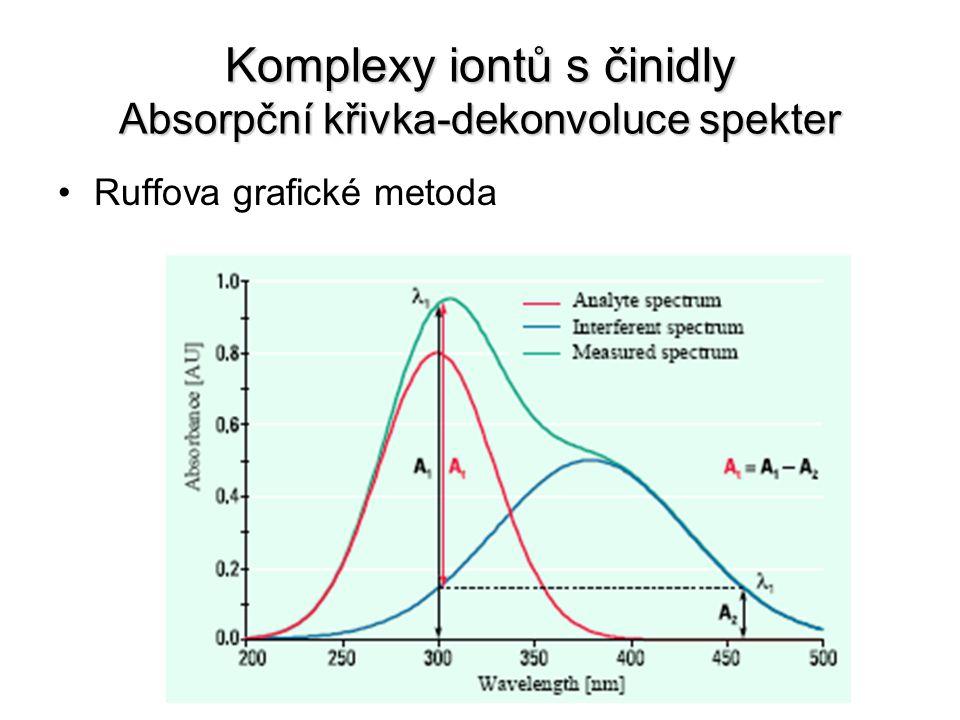 Komplexy iontů s činidly Absorpční křivka-dekonvoluce spekter