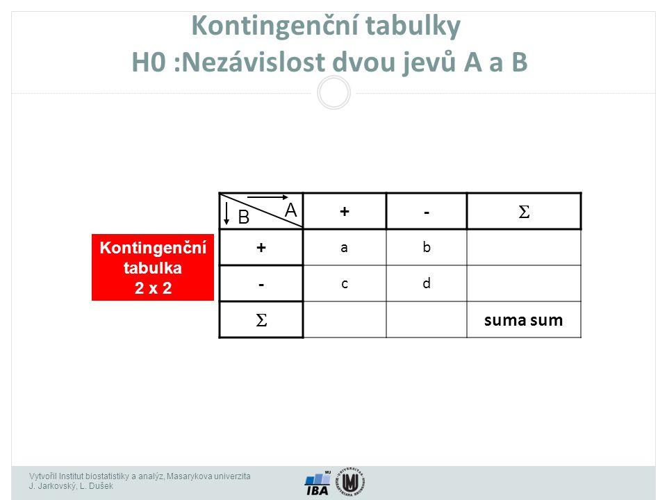 Kontingenční tabulky H0 :Nezávislost dvou jevů A a B