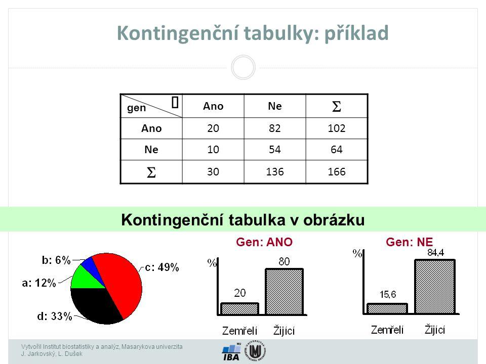 Kontingenční tabulky: příklad