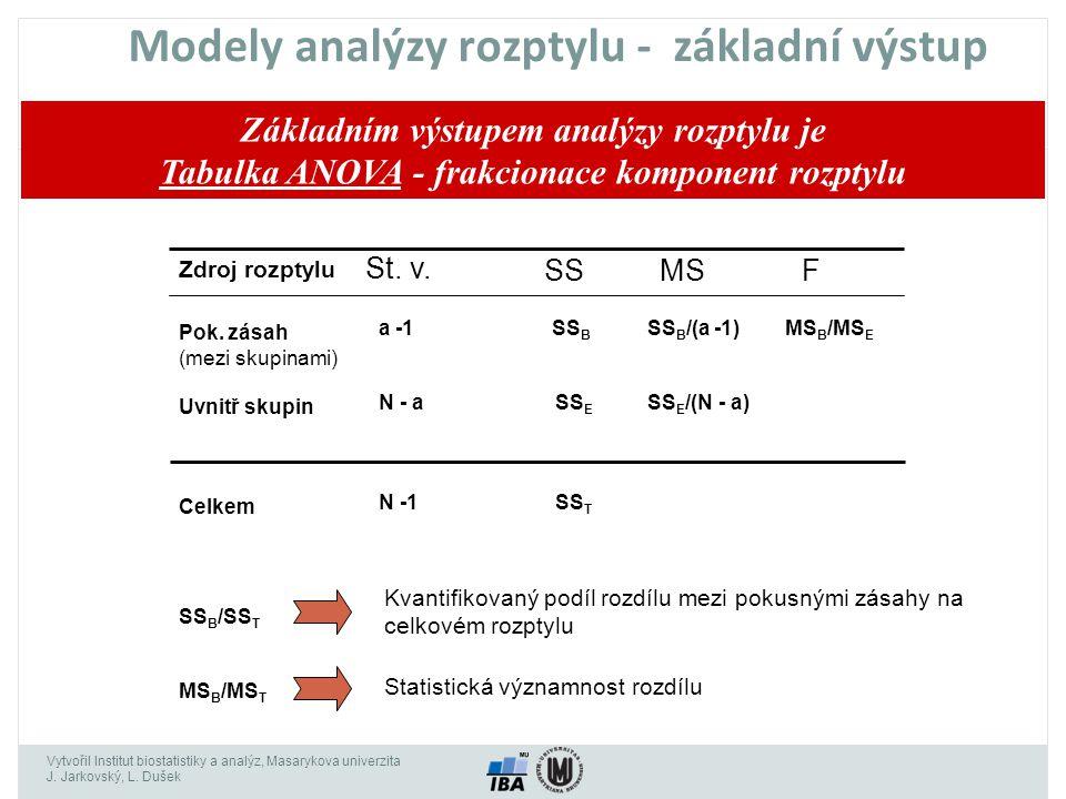 Modely analýzy rozptylu - základní výstup