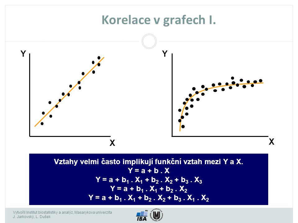 Vztahy velmi často implikují funkční vztah mezi Y a X.